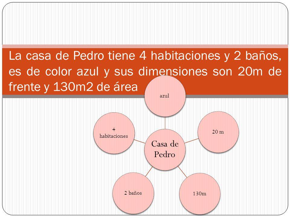 La casa de Pedro tiene 4 habitaciones y 2 baños, es de color azul y sus dimensiones son 20m de frente y 130m2 de área