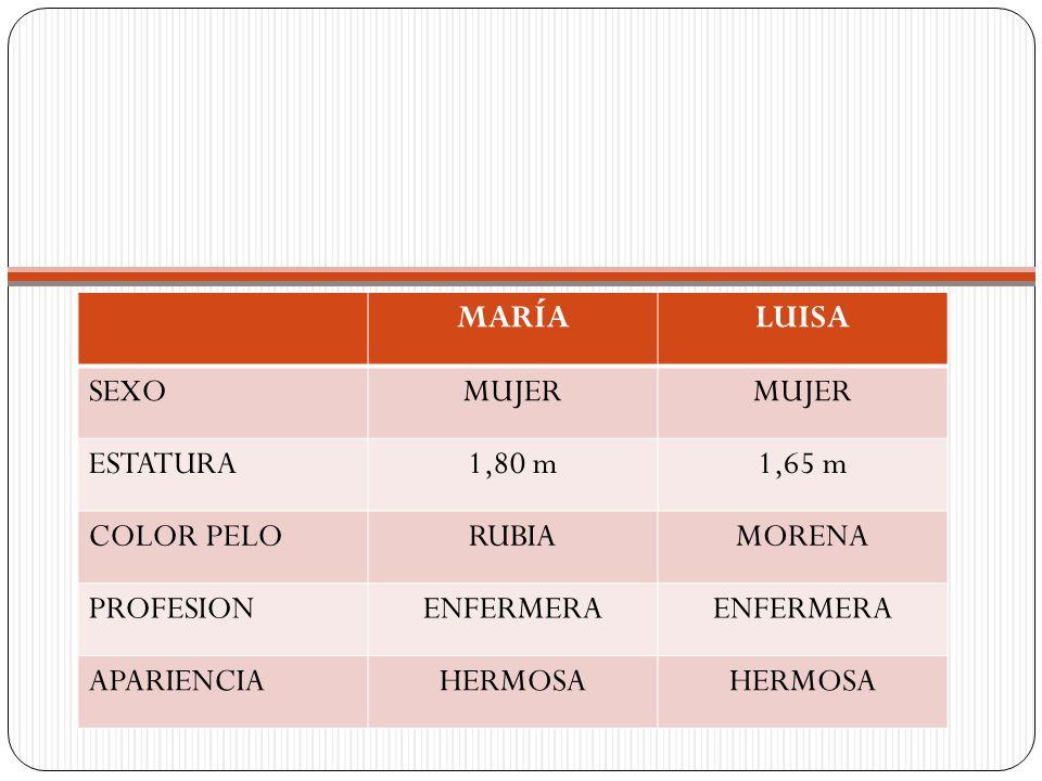 MARÍA LUISA. SEXO. MUJER. ESTATURA. 1,80 m. 1,65 m. COLOR PELO. RUBIA. MORENA. PROFESION. ENFERMERA.