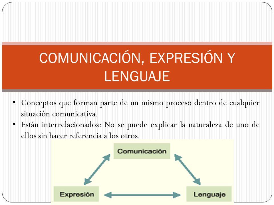 COMUNICACIÓN, EXPRESIÓN Y LENGUAJE