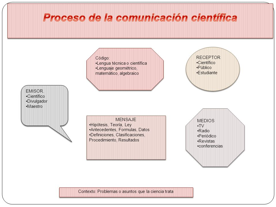 Proceso de la comunicación científica