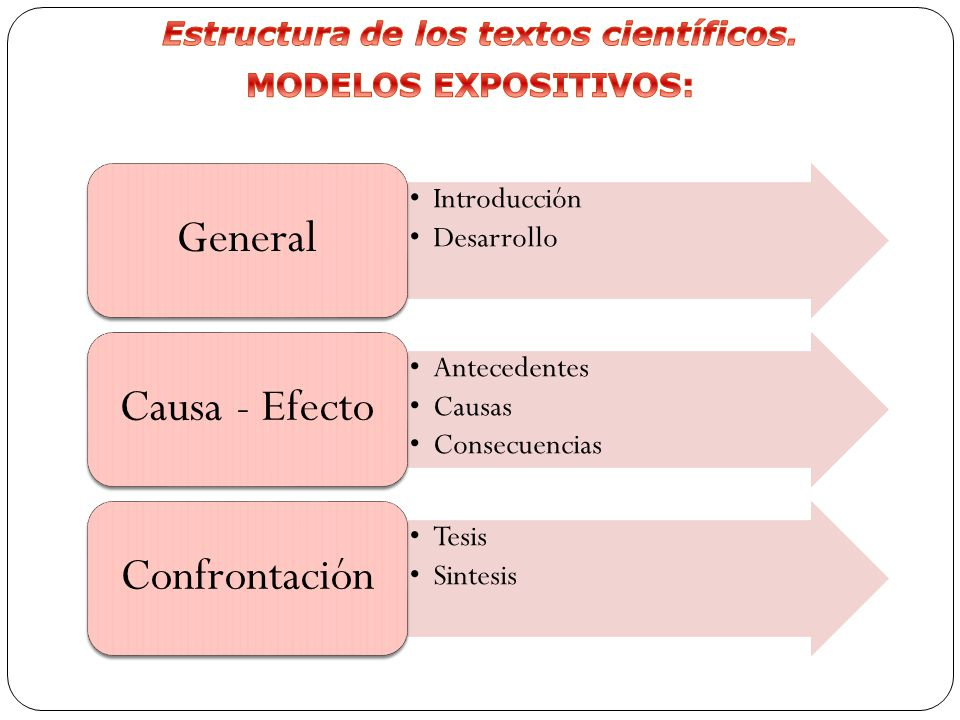 Estructura de los textos científicos.