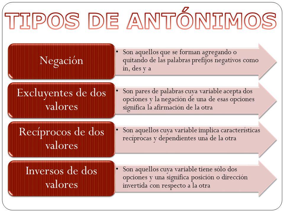 TIPOS DE ANTÓNIMOS Negación Excluyentes de dos valores