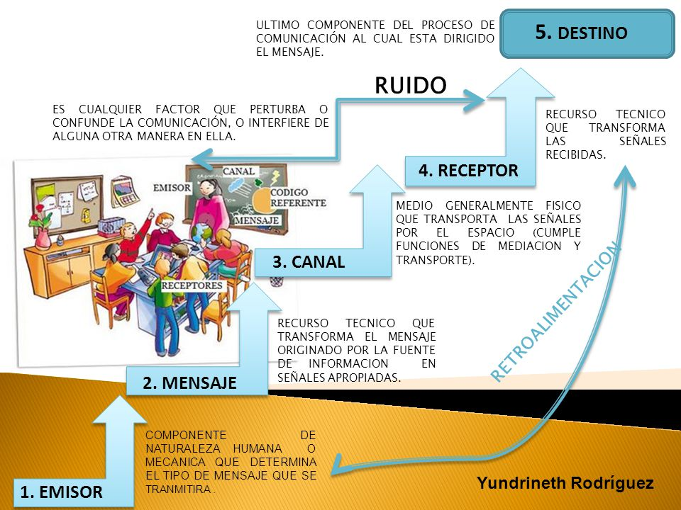 5. DESTINO RUIDO 4. RECEPTOR 3. CANAL 2. MENSAJE 1. EMISOR