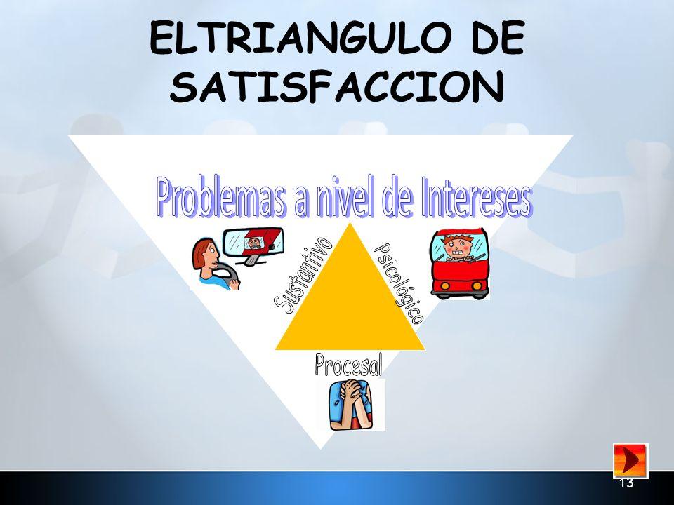 ELTRIANGULO DE SATISFACCION
