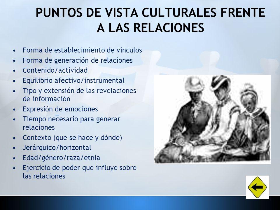 PUNTOS DE VISTA CULTURALES FRENTE A LAS RELACIONES