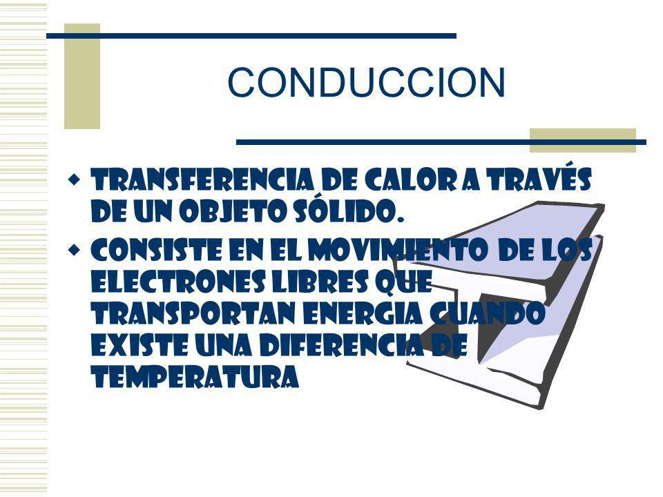 CONDUCCION TRANSFERENCIA DE CALOR A TRAVÉS DE UN OBJETO SÓLIDO.
