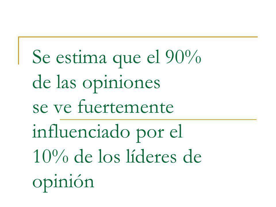 Se estima que el 90% de las opiniones se ve fuertemente influenciado por el 10% de los líderes de opinión