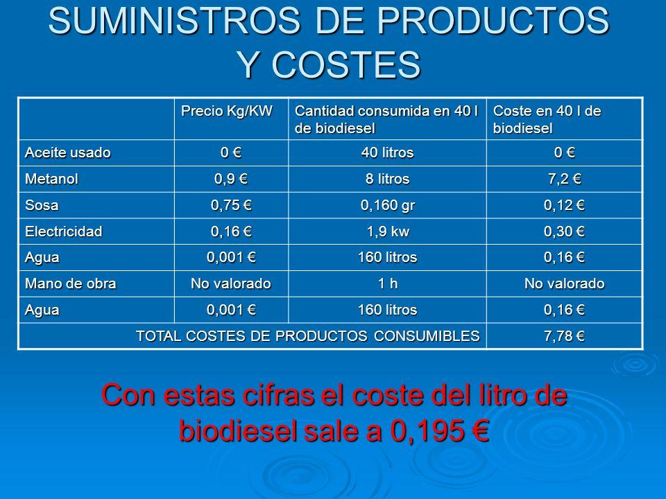 SUMINISTROS DE PRODUCTOS Y COSTES