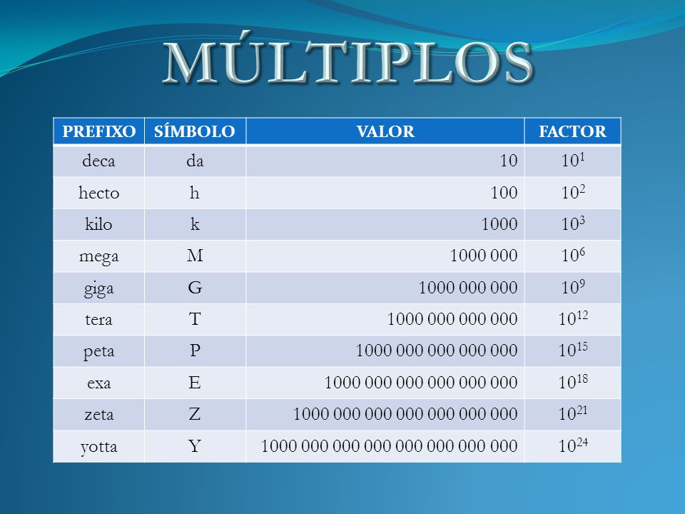 MÚLTIPLOS deca da 10 101 hecto h 100 102 kilo k 1000 103 mega M