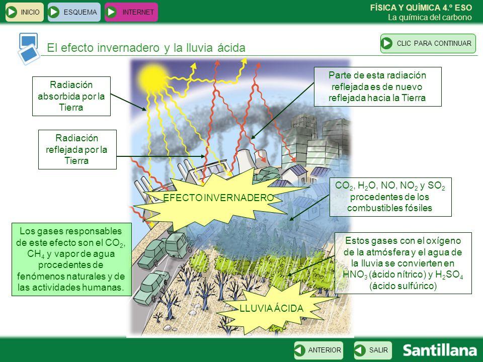 El efecto invernadero y la lluvia ácida