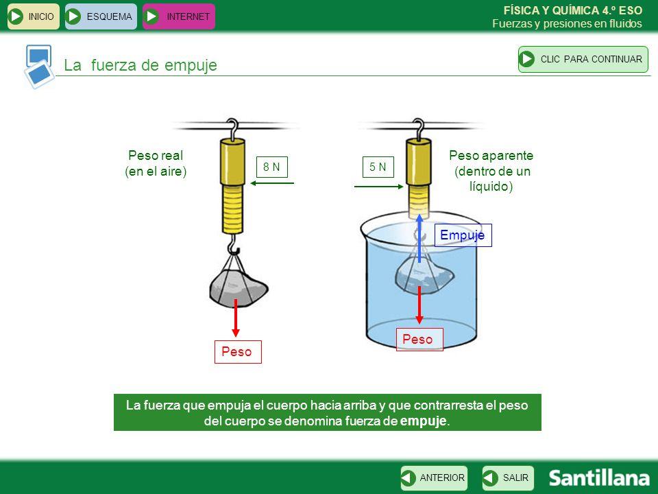 Peso aparente (dentro de un líquido)