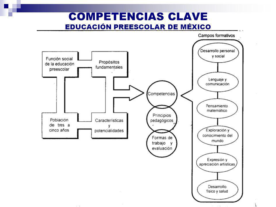 COMPETENCIAS CLAVE EDUCACIÓN PREESCOLAR DE MÉXICO