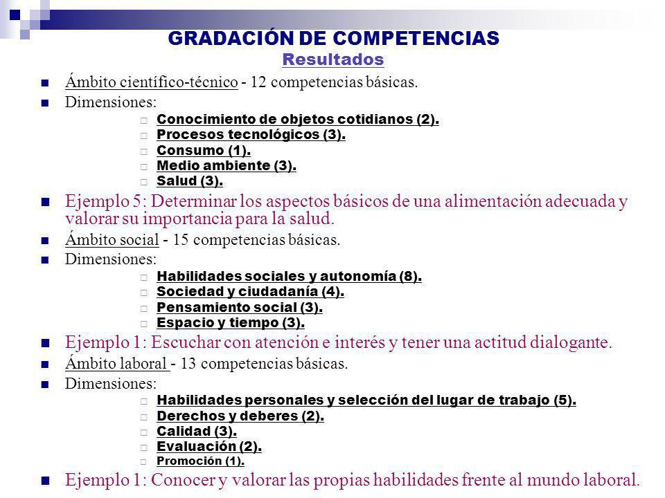 GRADACIÓN DE COMPETENCIAS Resultados