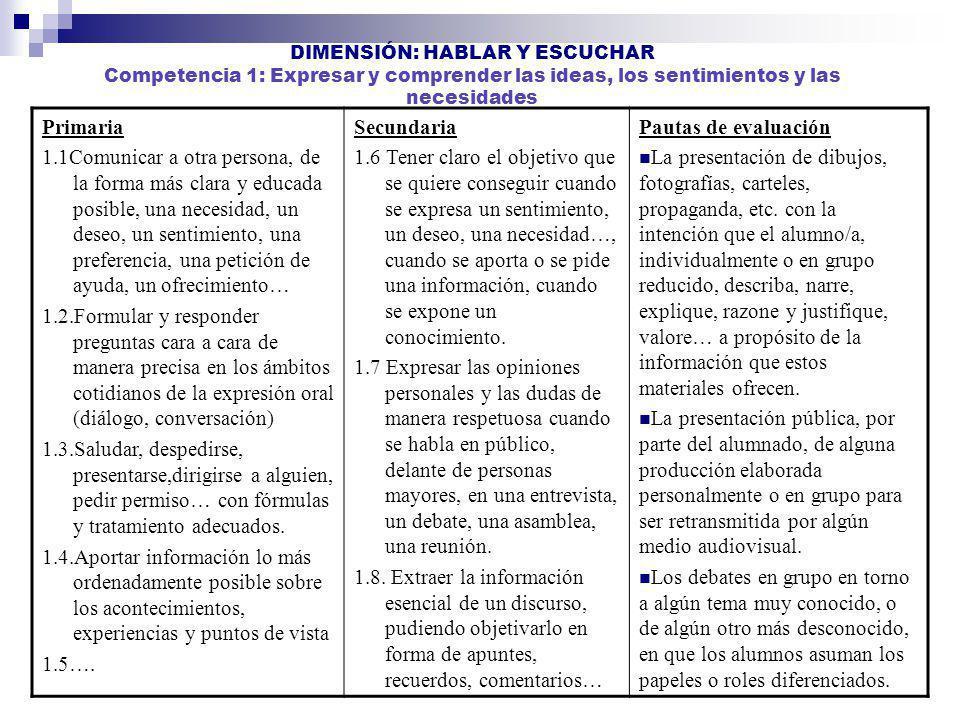 DIMENSIÓN: HABLAR Y ESCUCHAR Competencia 1: Expresar y comprender las ideas, los sentimientos y las necesidades