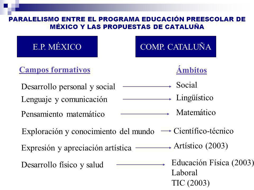 Desarrollo personal y social Lingüístico Lenguaje y comunicación