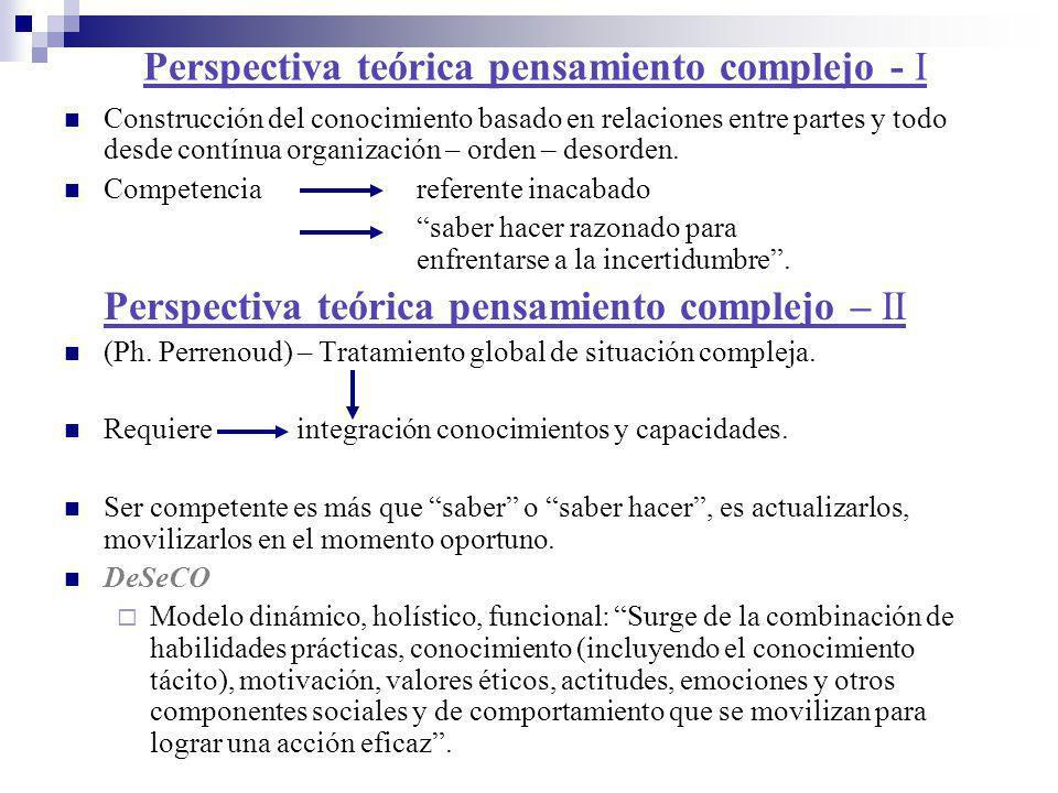 Perspectiva teórica pensamiento complejo - I