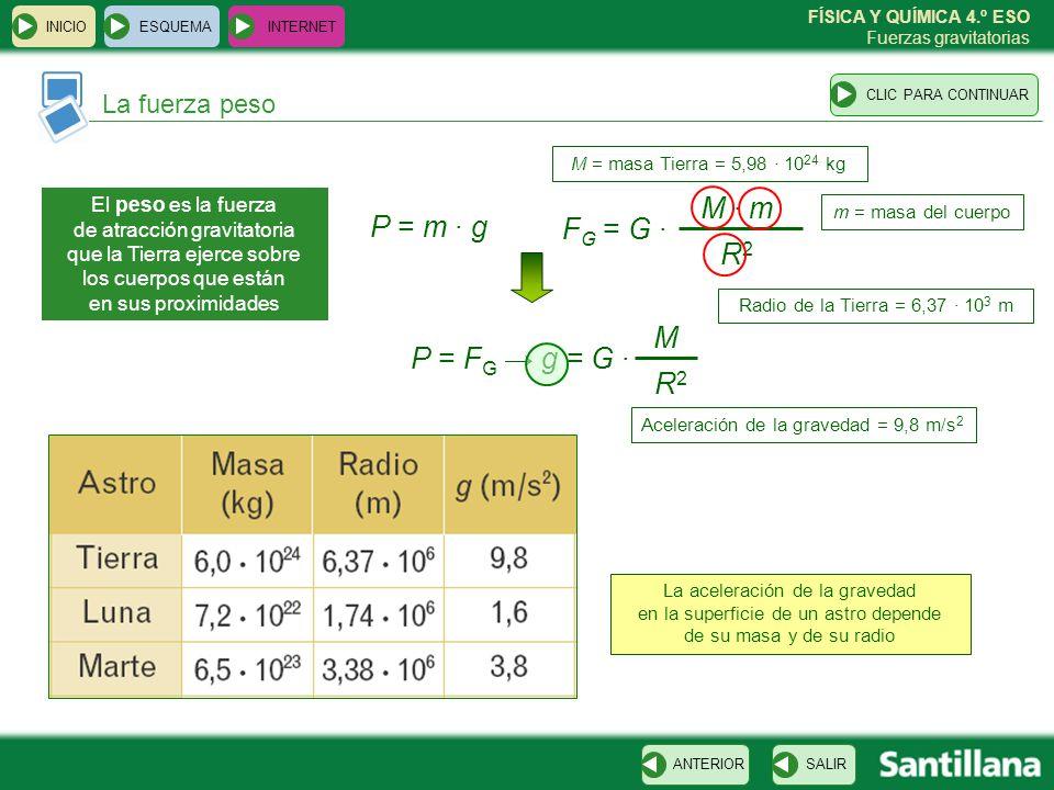 Aceleración de la gravedad = 9,8 m/s2