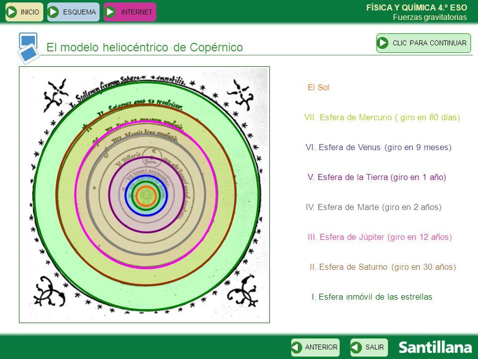 El modelo heliocéntrico de Copérnico