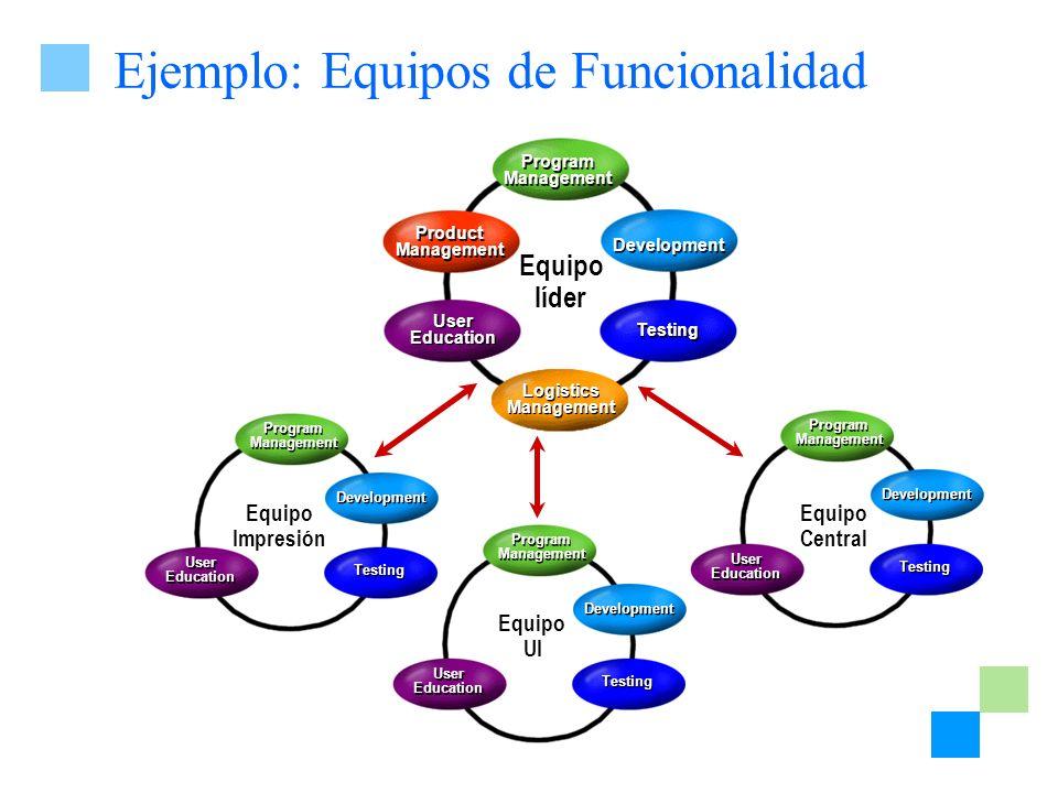Ejemplo: Equipos de Funcionalidad