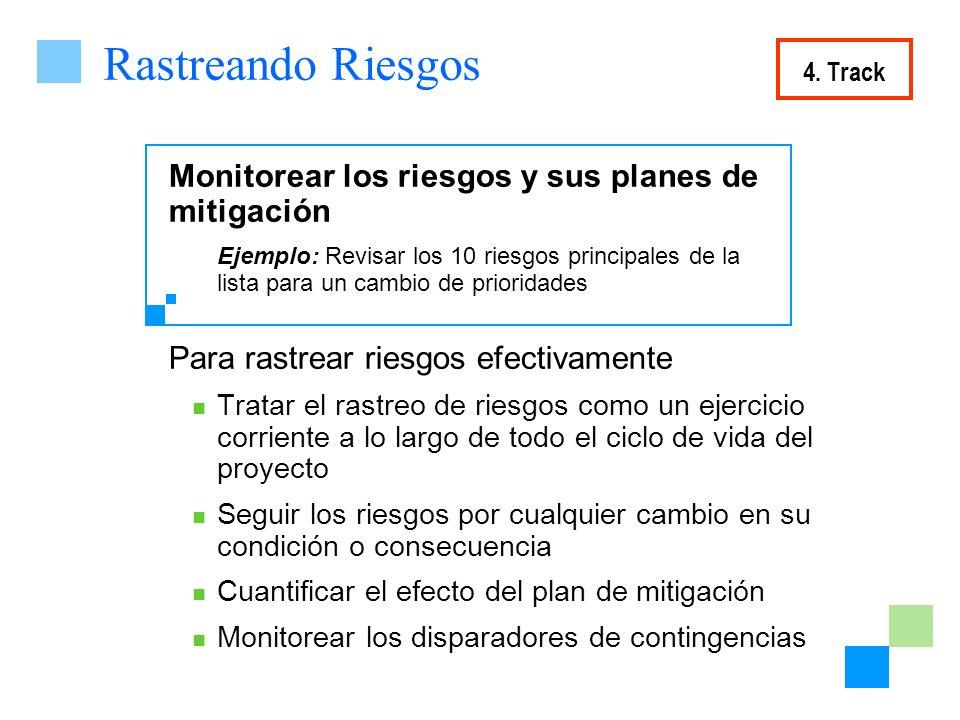 Rastreando Riesgos Monitorear los riesgos y sus planes de mitigación