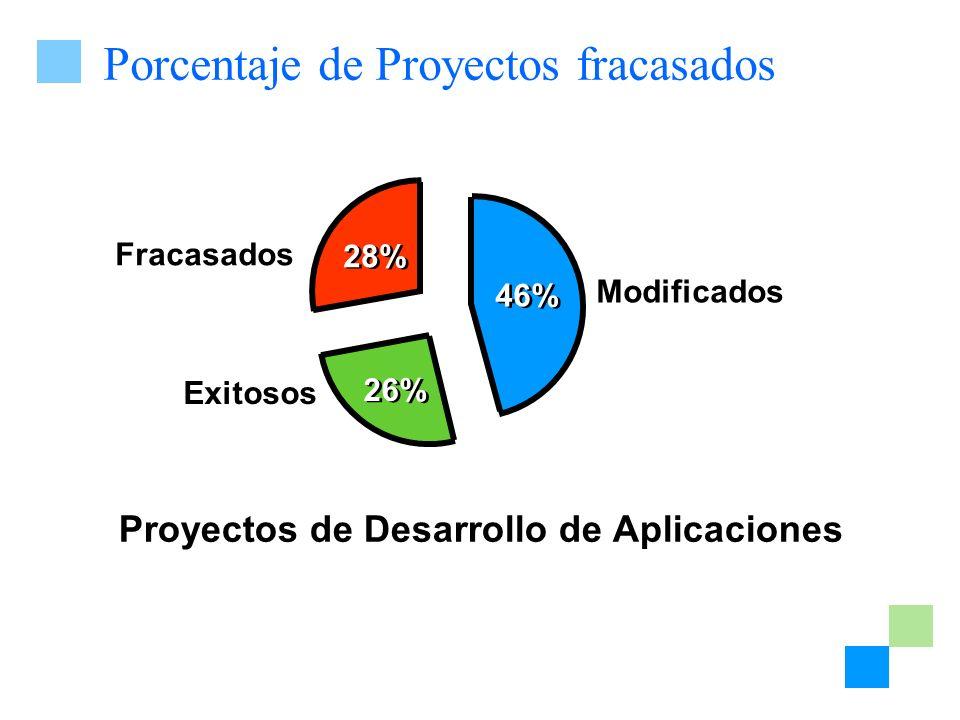 Porcentaje de Proyectos fracasados