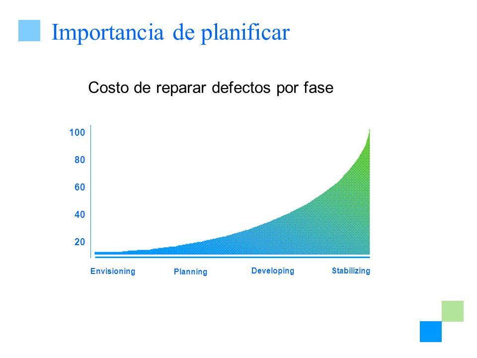 Importancia de planificar