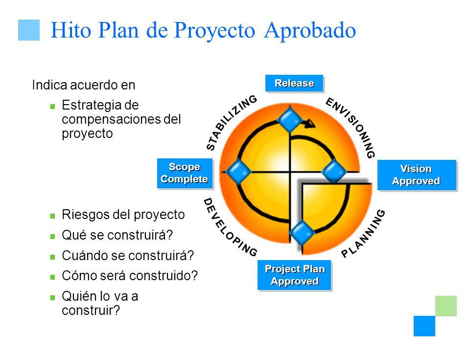 Hito Plan de Proyecto Aprobado