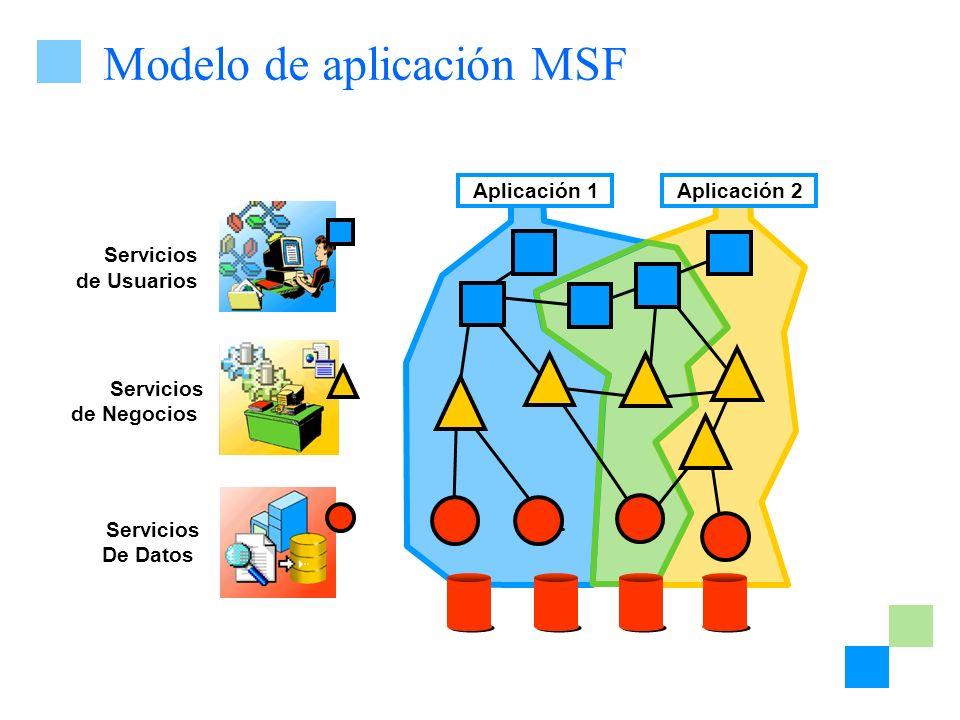 Modelo de aplicación MSF