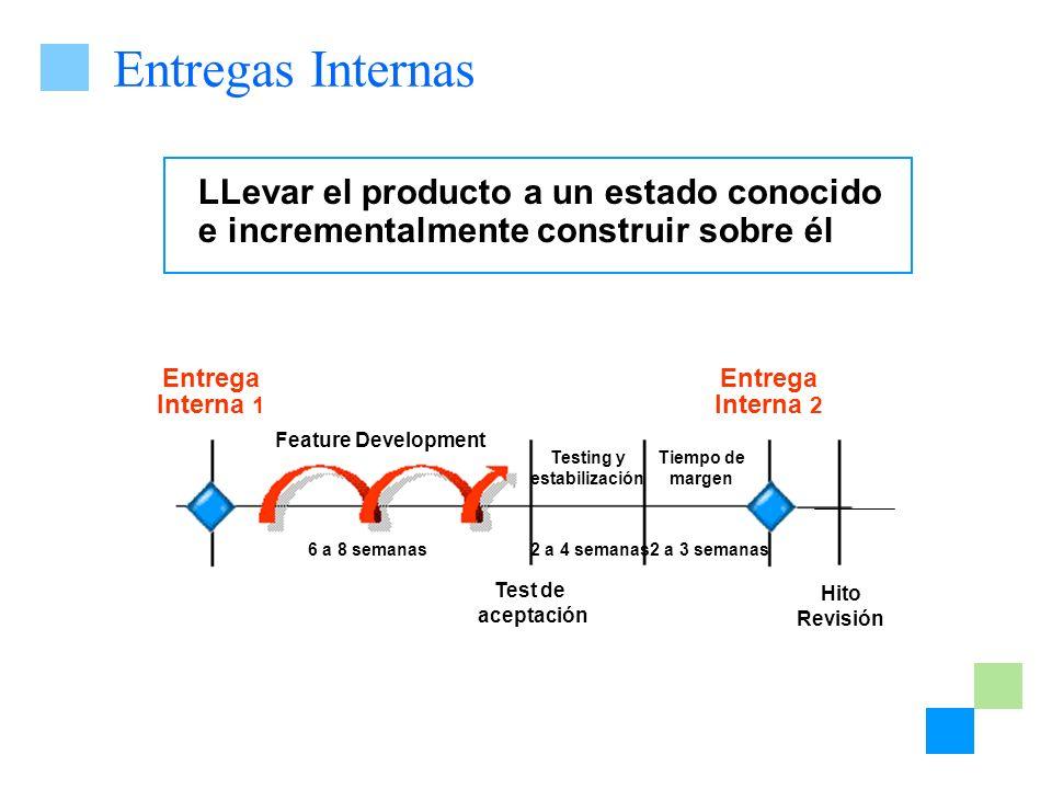Entregas Internas LLevar el producto a un estado conocido e incrementalmente construir sobre él. Entrega Interna 1.