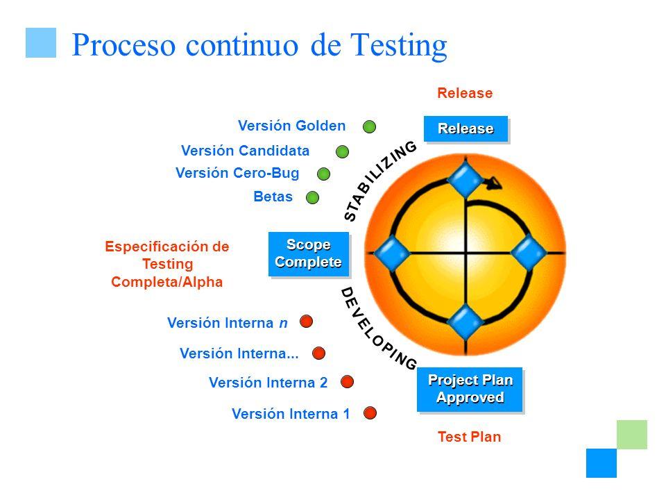 Proceso continuo de Testing