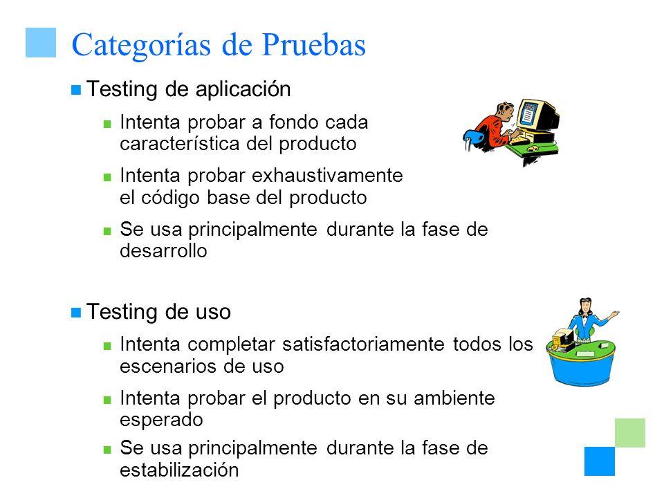 Categorías de Pruebas Testing de aplicación Testing de uso