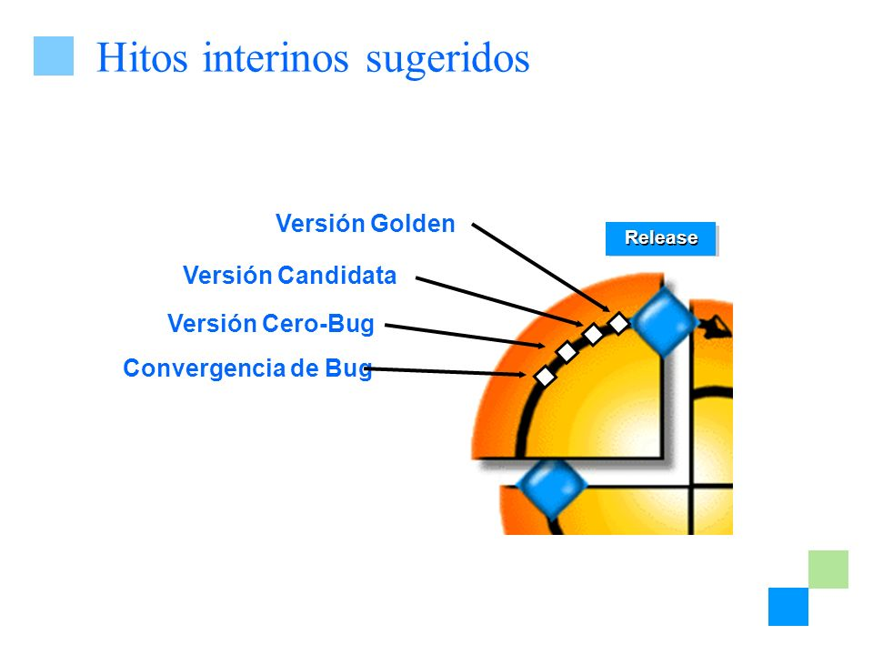 Hitos interinos sugeridos