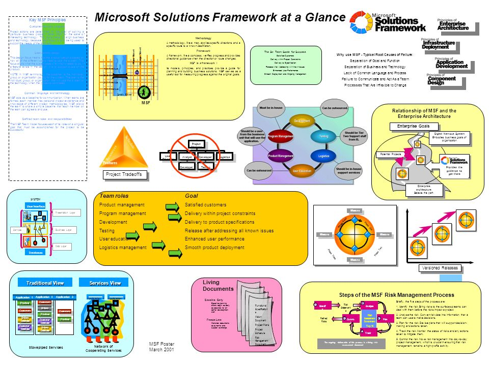 Microsoft Solutions Framework at a Glance