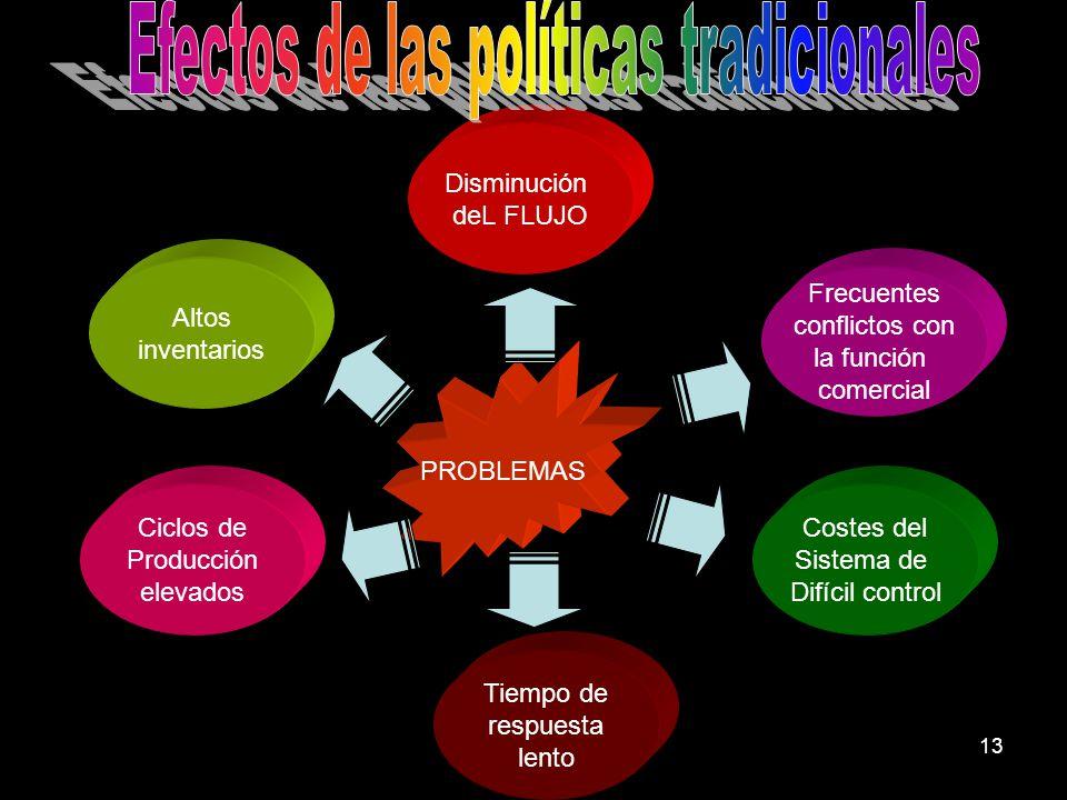 Efectos de las políticas tradicionales