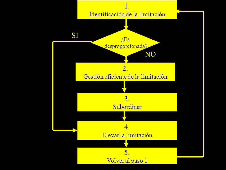 1. Proceso de decisión SI NO 2. 3. 4. 5.