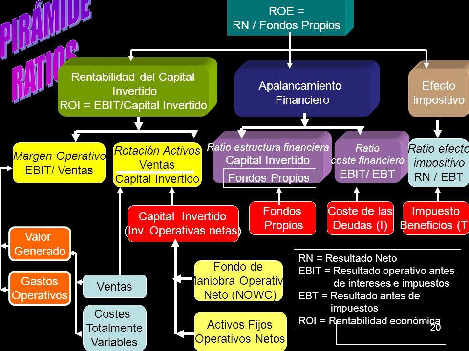 PIRÁMIDE RATIOS ROE = RN / Fondos Propios Rentabilidad del Capital
