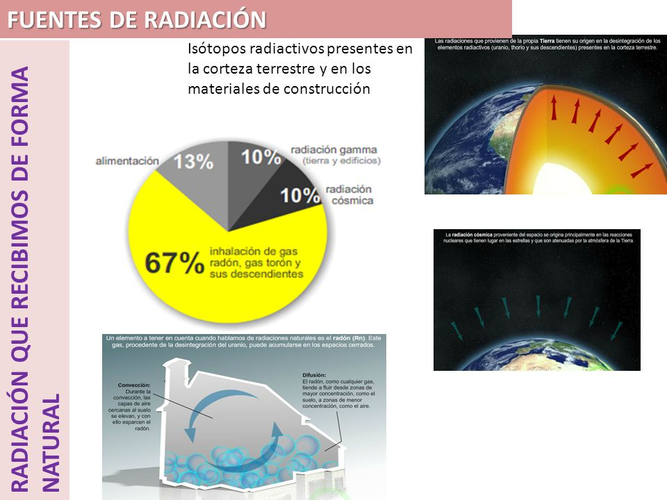 RADIACIÓN QUE RECIBIMOS DE FORMA NATURAL