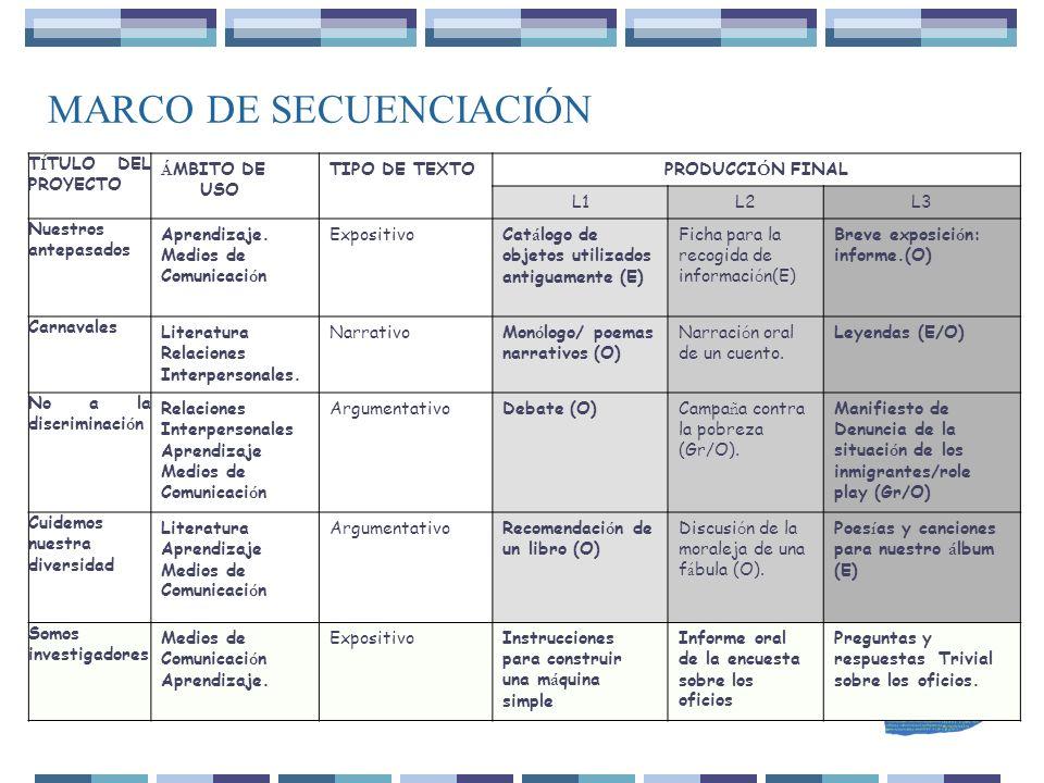 MARCO DE SECUENCIACIÓN