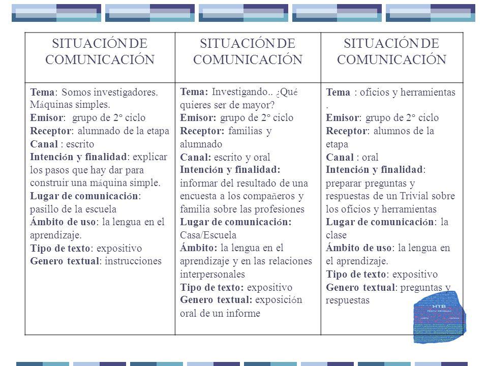 SITUACIÓN DE COMUNICACIÓN