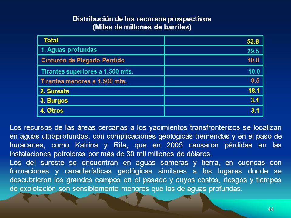 Distribución de los recursos prospectivos