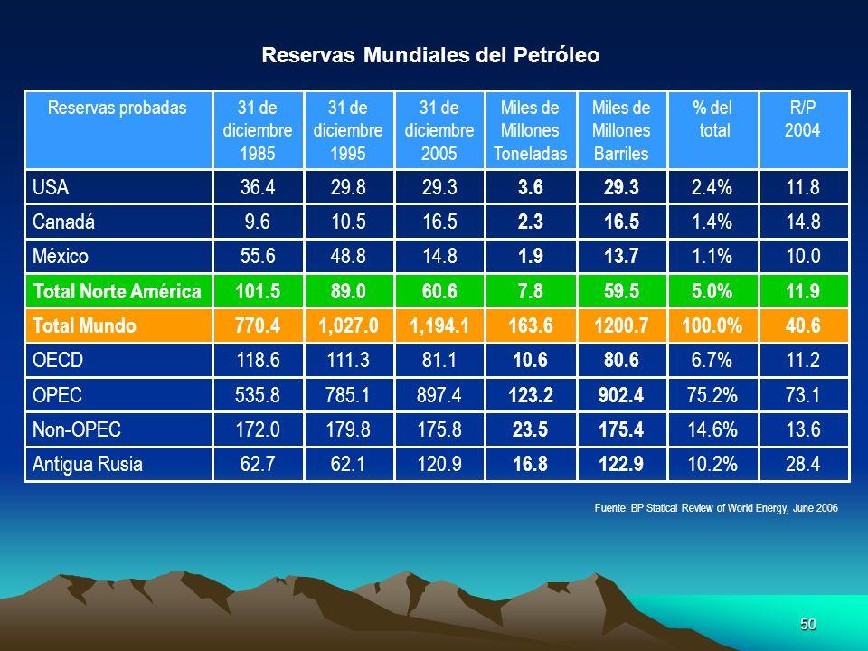 Reservas Mundiales del Petróleo