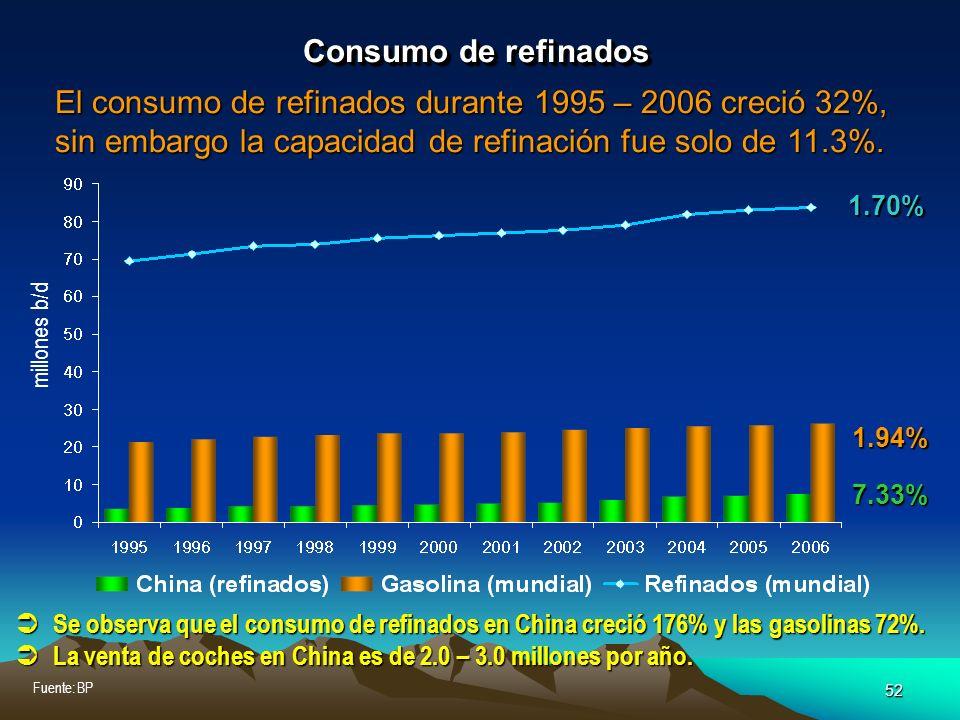 Consumo de refinados El consumo de refinados durante 1995 – 2006 creció 32%, sin embargo la capacidad de refinación fue solo de 11.3%.