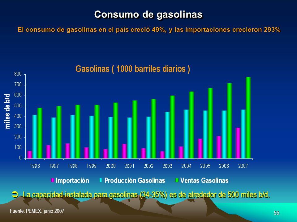 Consumo de gasolinas El consumo de gasolinas en el país creció 49%, y las importaciones crecieron 293%