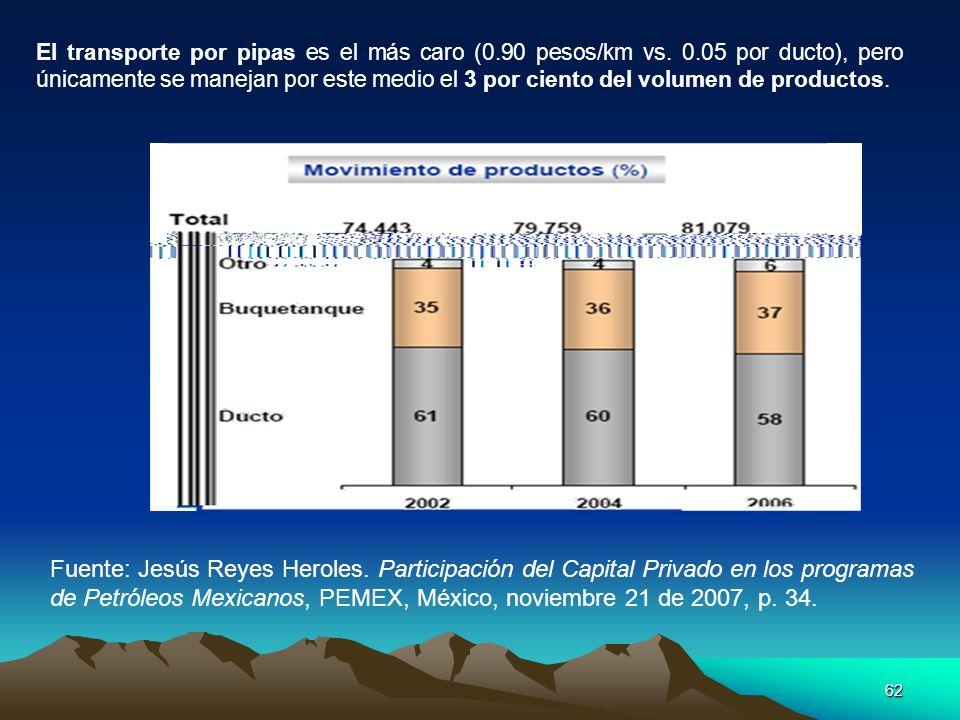 El transporte por pipas es el más caro (0. 90 pesos/km vs