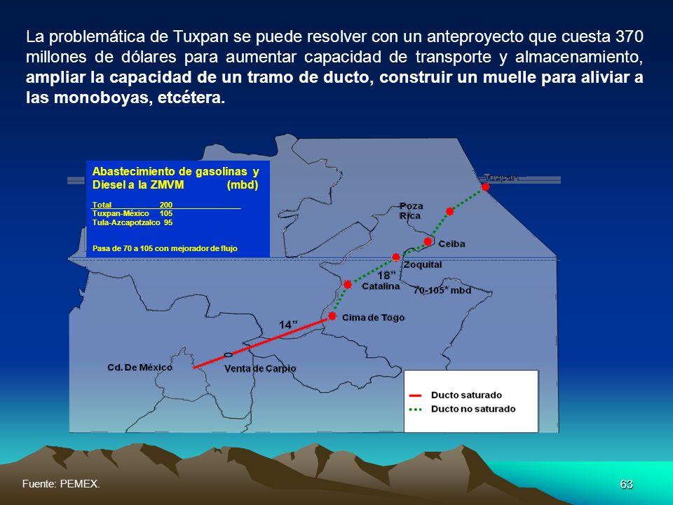 La problemática de Tuxpan se puede resolver con un anteproyecto que cuesta 370 millones de dólares para aumentar capacidad de transporte y almacenamiento, ampliar la capacidad de un tramo de ducto, construir un muelle para aliviar a las monoboyas, etcétera.