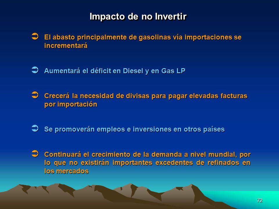 Impacto de no Invertir El abasto principalmente de gasolinas vía importaciones se incrementará. Aumentará el déficit en Diesel y en Gas LP.