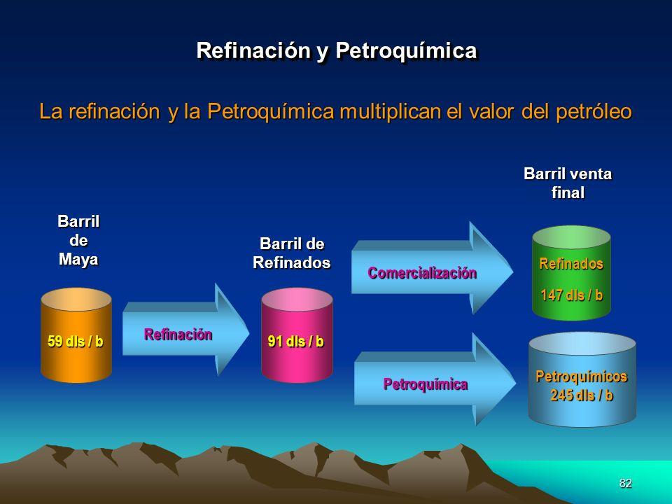 Refinación y Petroquímica