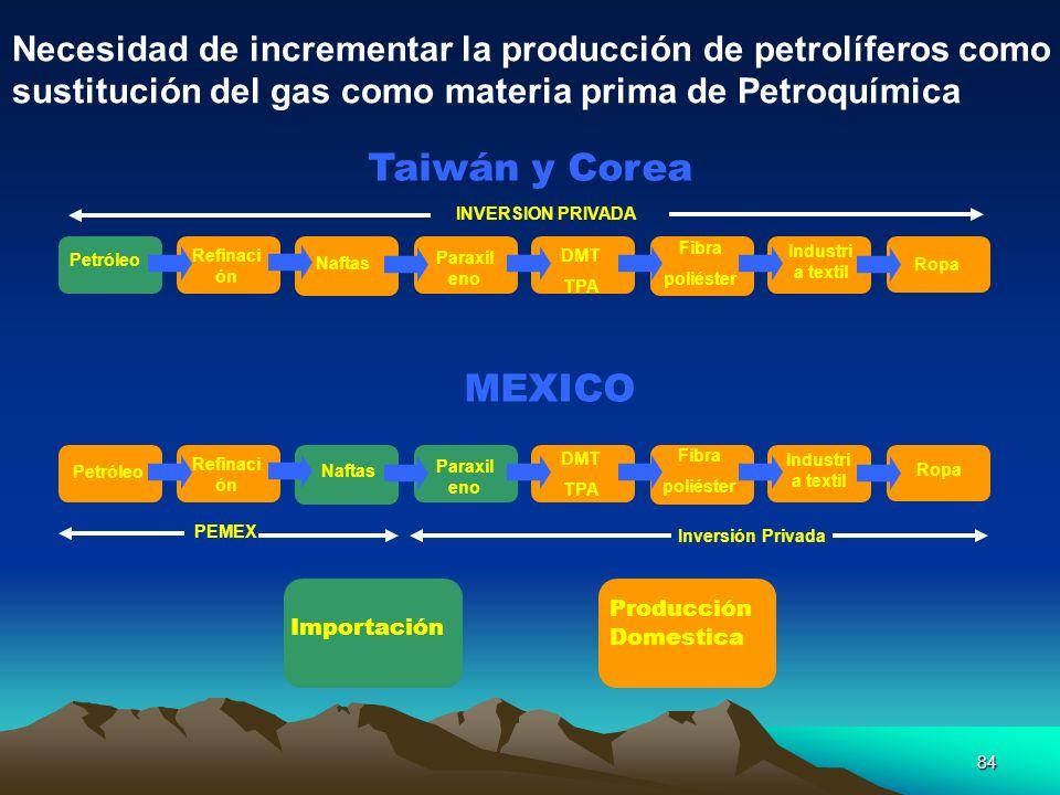Necesidad de incrementar la producción de petrolíferos como sustitución del gas como materia prima de Petroquímica