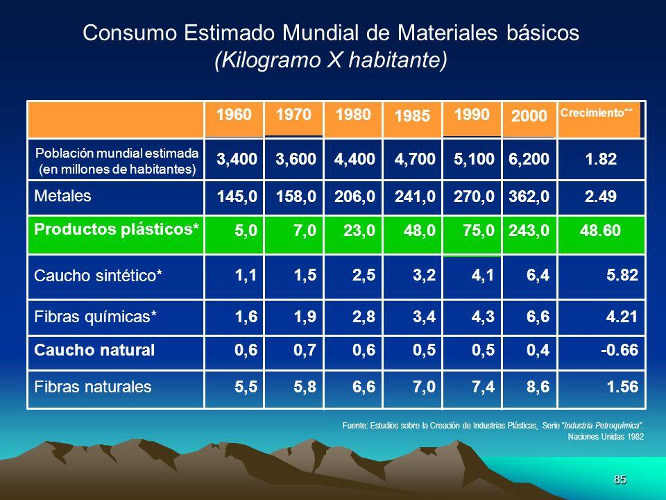 Consumo Estimado Mundial de Materiales básicos (Kilogramo X habitante)