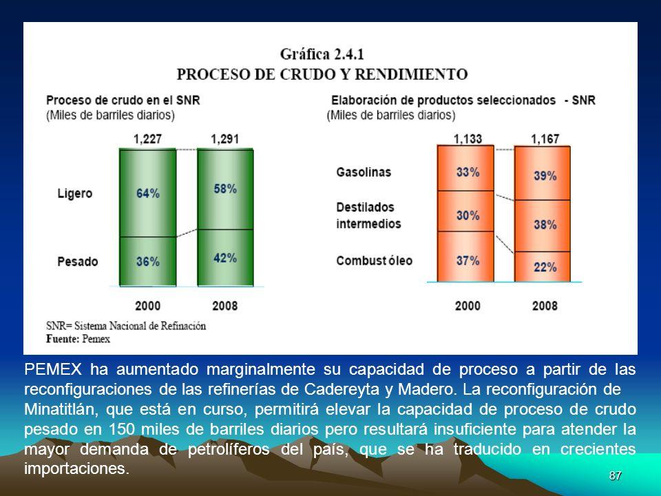 PEMEX ha aumentado marginalmente su capacidad de proceso a partir de las reconfiguraciones de las refinerías de Cadereyta y Madero. La reconfiguración de
